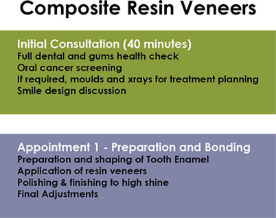 Composite Veneers Steps