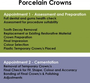 dental crowns steps